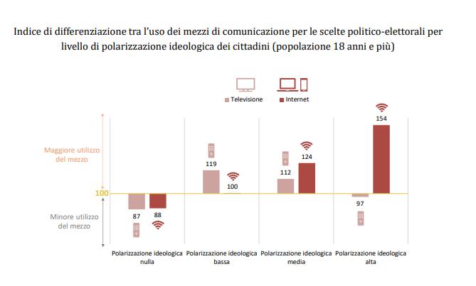 consumo informazione italia notizie politiche sul web