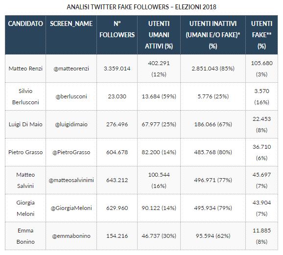 elezioni 2018 sui social fake follower