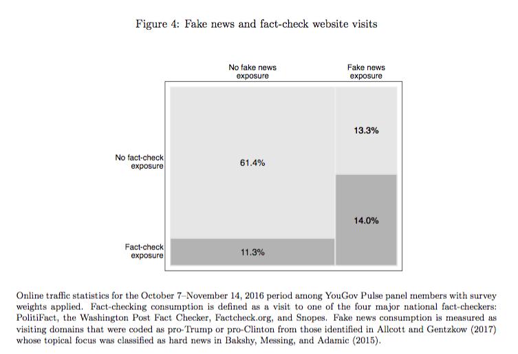 fake news e politica fact-checking presidenziali americane 2016
