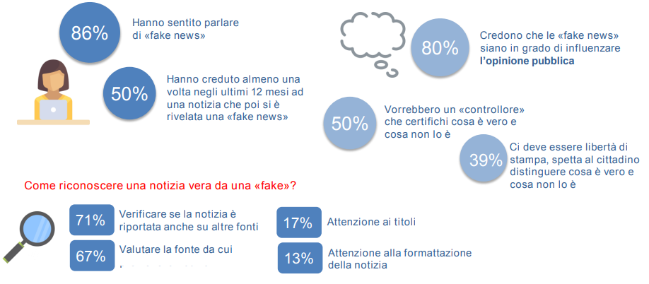 fake news e politica osservatorio findomestic italiani