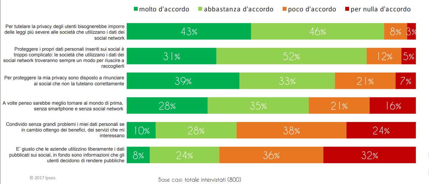 fiducia in Facebook degli italiani dopo Cambridge Analytica