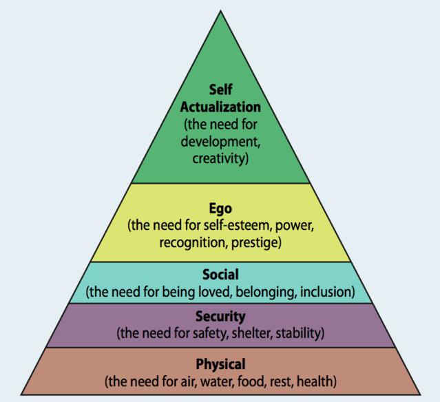 Piramide di Maslow: cos'è e l'applicazione al marketing ...