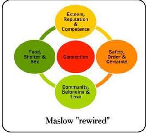 piramide di Maslow legami sociali