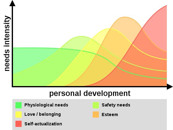 proposta principali bisogni umani
