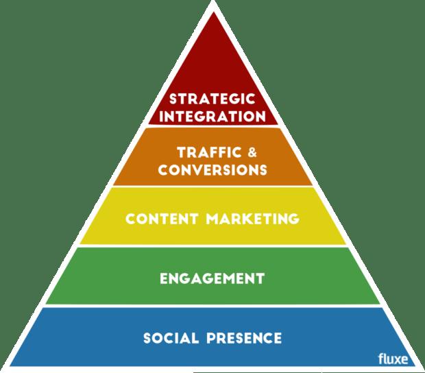 social media marketing need fluxe