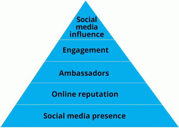 social media marketing need hootsuite