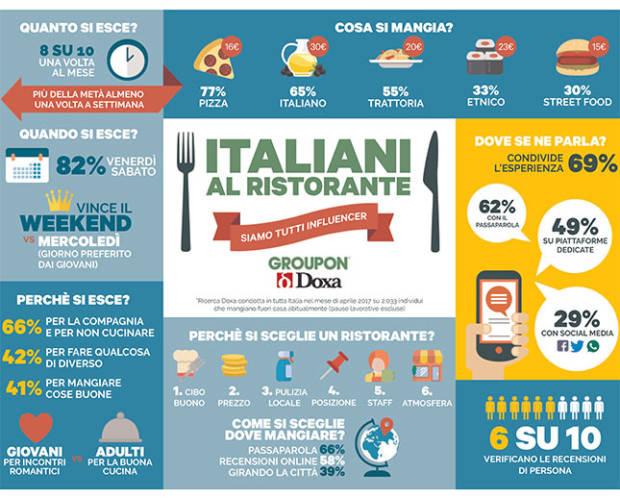 Infografica Survey Doxa - Ristorazione