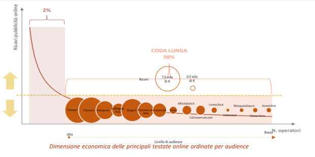 crisi della carta stampata testate all digital italia