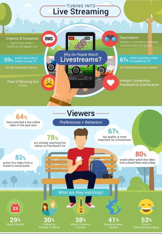 live streaming strategy dati