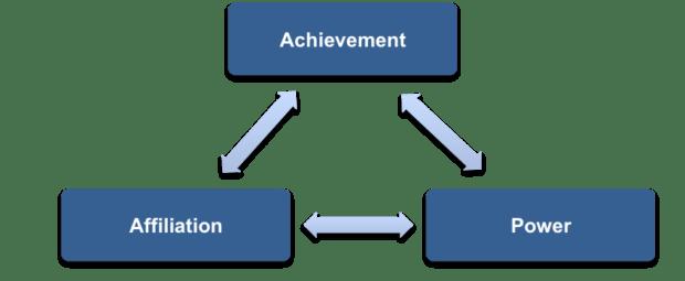 teoria dei bisogni di mcclelland