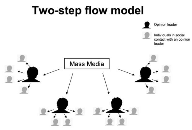 Two step flow of communication: teoria e possibili applicazioni