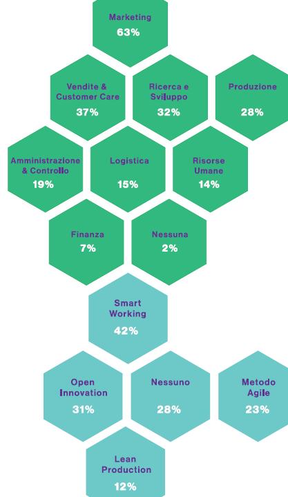 digitalizzazione nelle PMI italiane aree investimento