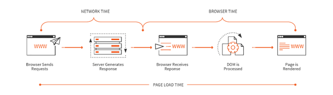 page load time schema