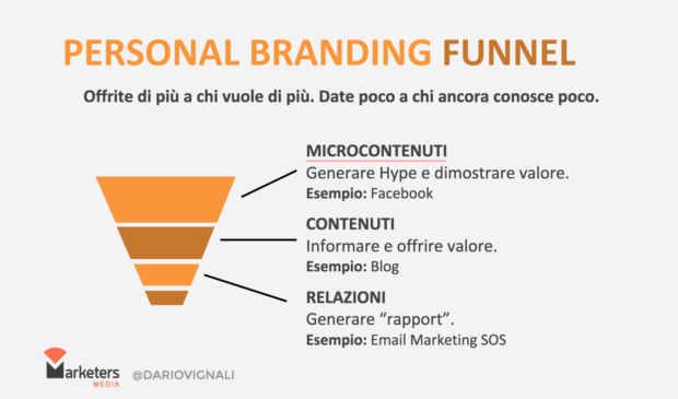 personal branding funnel