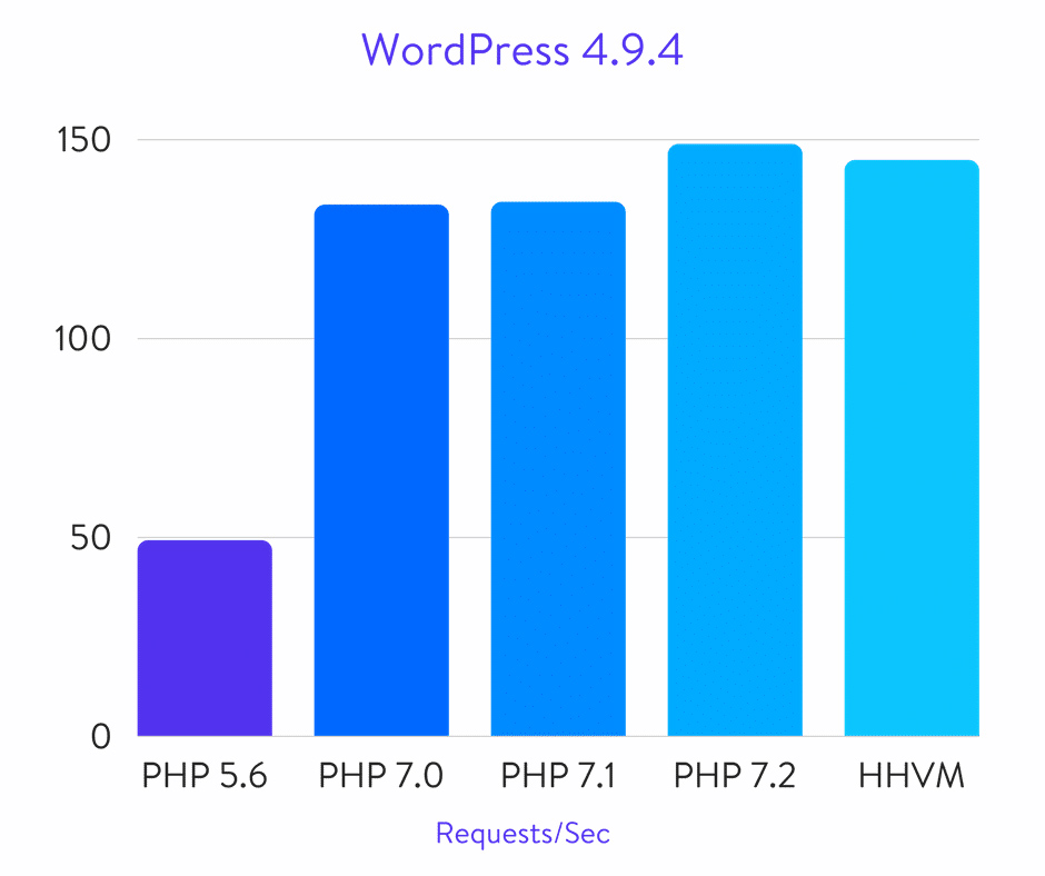 php-benchmark