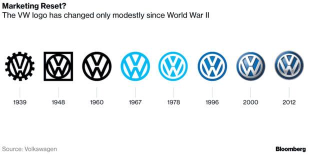 rebranding case history Volkswagen