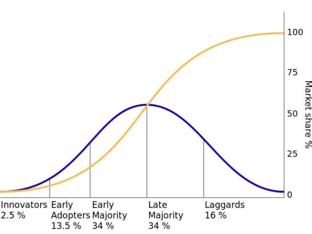 modello di diffusione delle innovazioni Rogers