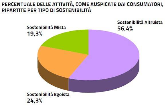 tipologie di sostenibilità preferenze consumatori
