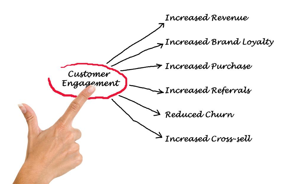 marketing engagement