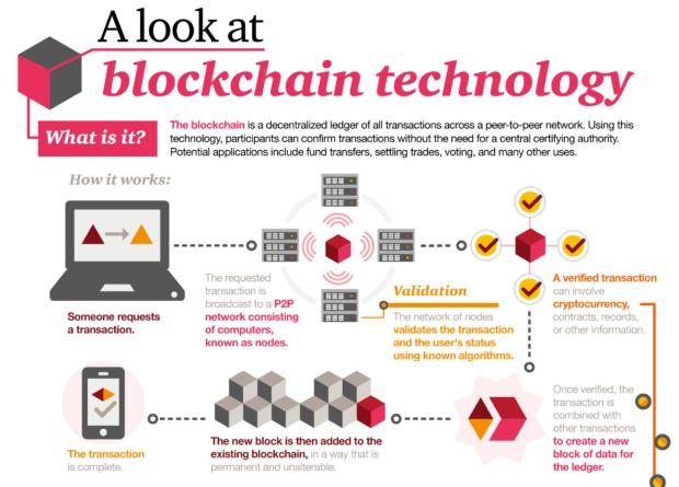 cos'è la blockchain
