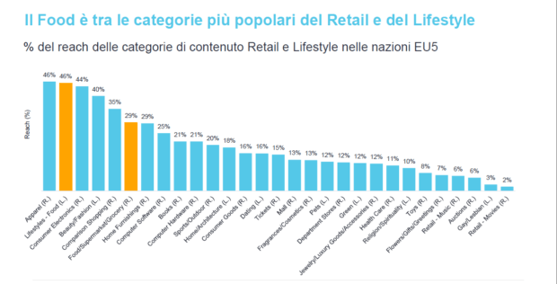 settore del food competitor online