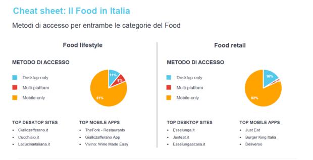 settore del food dati italia 2018