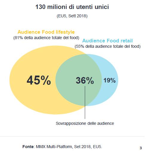settore del food siti web