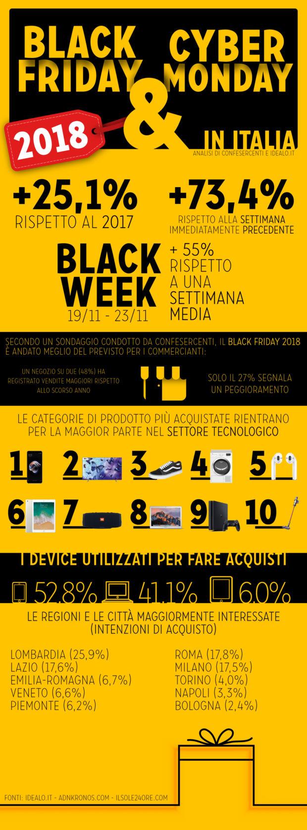 """Cyber Monday e Black Friday 2018: una """"tradizione"""" ormai italiana"""