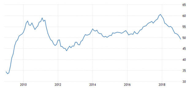 IHS Markit Eurozone Manufacturing PMI