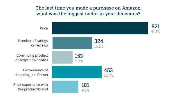 recensioni false fattori che convincono all'acquisto