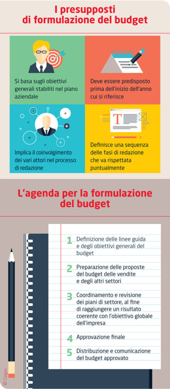 Infografica Budget economia aziendale