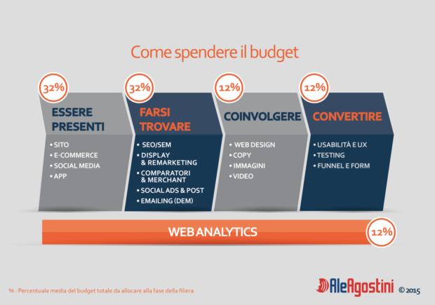 Allocazione del budget di spesa nel web marketing