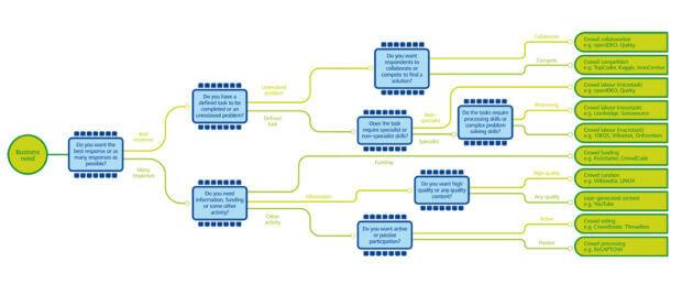 infografica Crowdsourcing