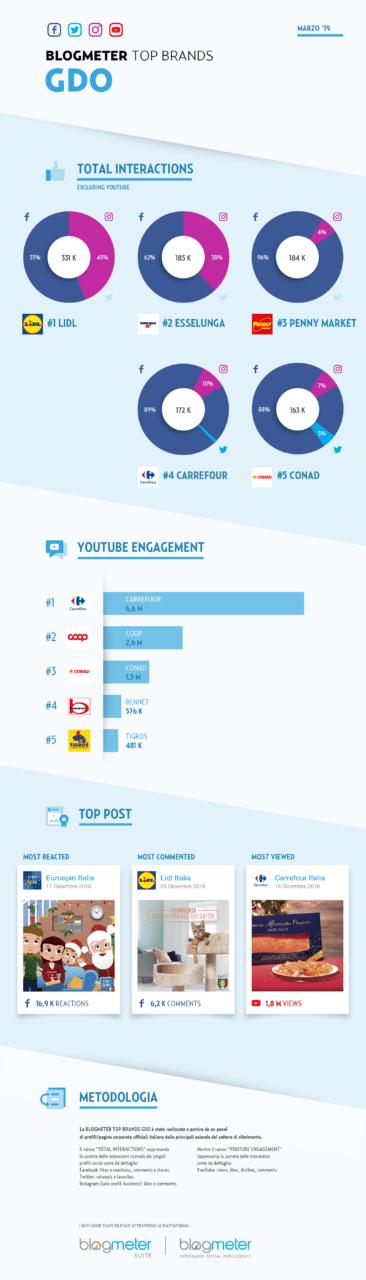 Infografica eReputation GDO Social 2019