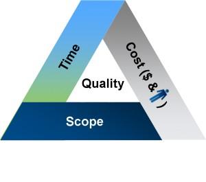Triangolo del Project Management