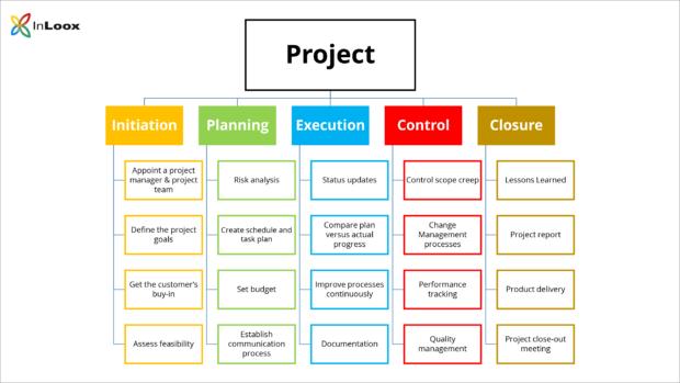 Ciclo di vita di un progetto