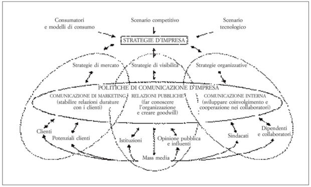 corporate communication e comunicazione integrata