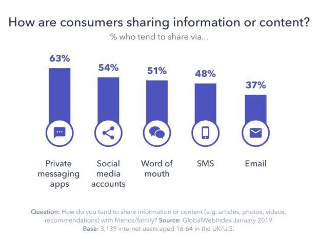 private social e successo delle app di messaggistica istantanea