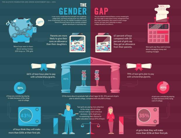 gender gap di cosa tiene conto