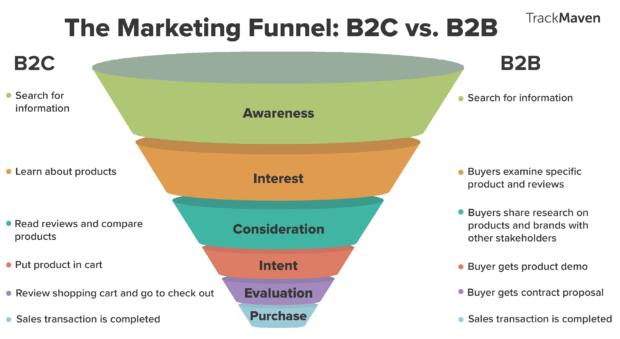 Funnel marketing b2b e B2C