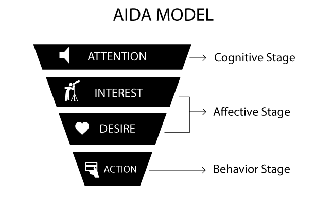 AIDA marketing model
