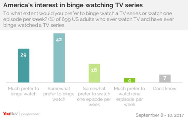 binge watching perché gli utenti lo fanno