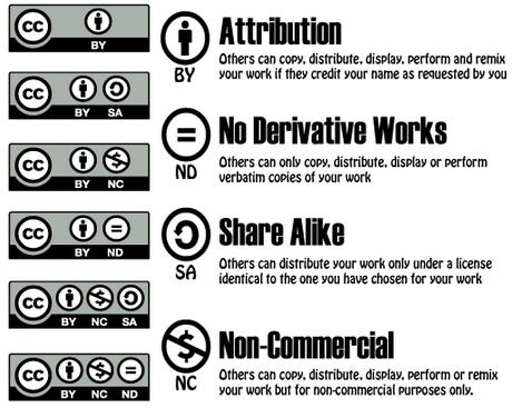 remix culture e creative commons