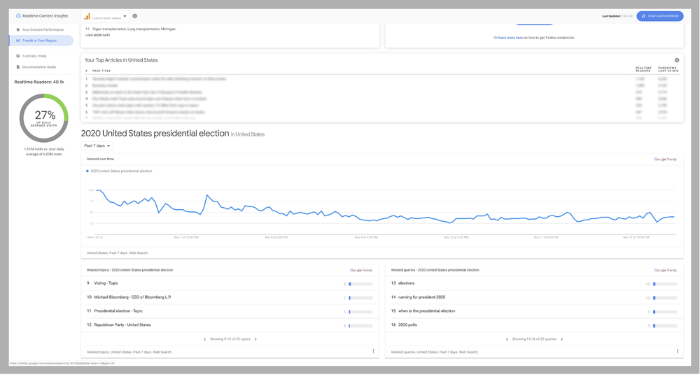 Realtime Content Insights. Fonte: Google.