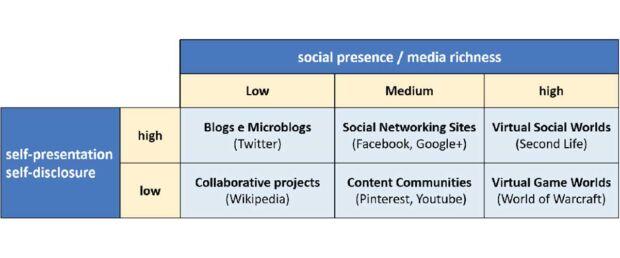 Classificazione dei social media