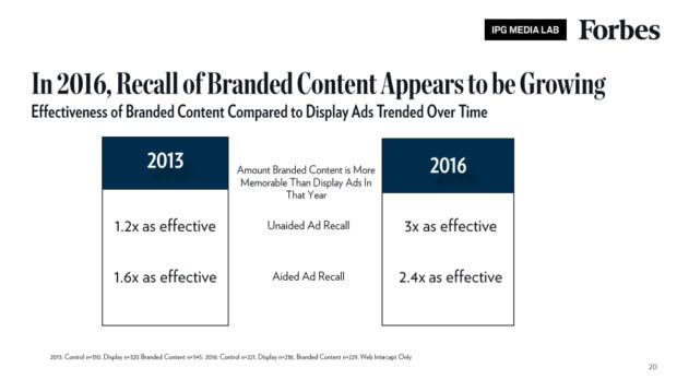 branded content efficacia nel ricordo del brand