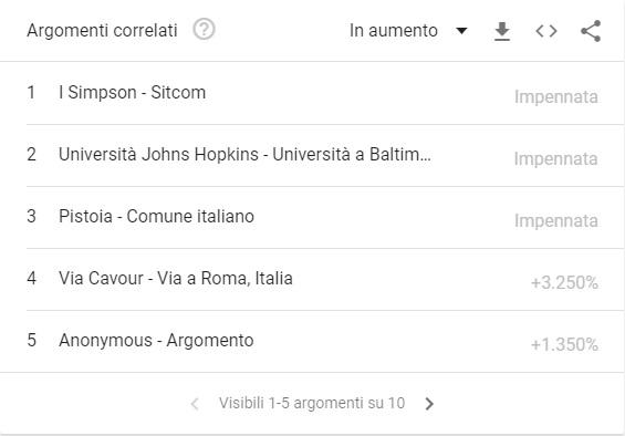 coronavirus ricerche e query correlate italia