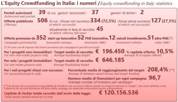 equity crowdfunding italia dati 2019
