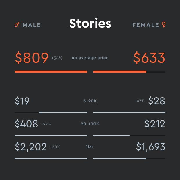 gender pay gap nell'influencer marketing guadagno per storia
