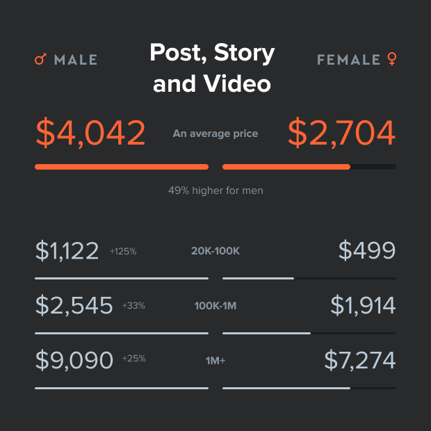 gender pay gap nell'influencer marketing guadagno per strategia